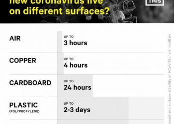 How long do viruses live on surfaces